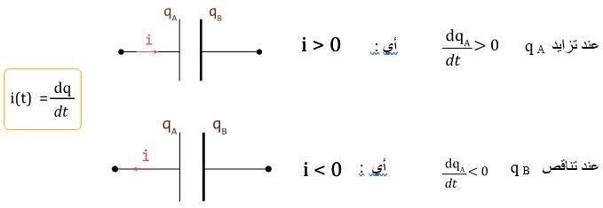شدة التيار الكهربائي هي صبيب الشحنات الكهربائية أي كمية الكهرباء dq التي تمر في وحدة الزمن :