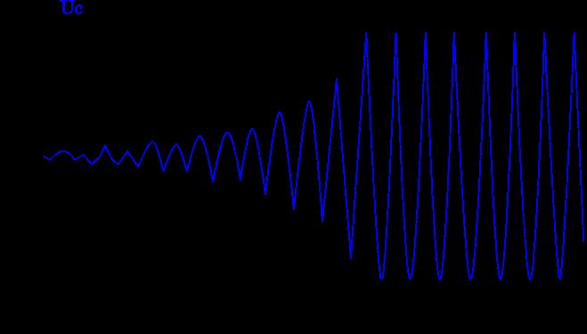 معاينة التوتر بين مربطي مكثف الدارة (L,C) الذي يوجد بها المولد G عند معاينة التوتر بين مربطي مكثف