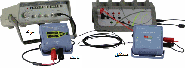 نقل إشارة صوتية بواسطة حزمة ضوئية لنقل اشارة لابد من موجة حاملة و هده العملية تتم عبر مراحل