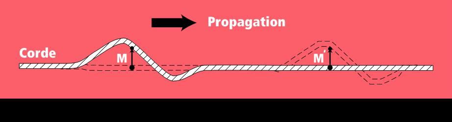 التشويه تغير محلي و مؤقت لخاصية أو عدة خصائص فيزيائية لوسط معين